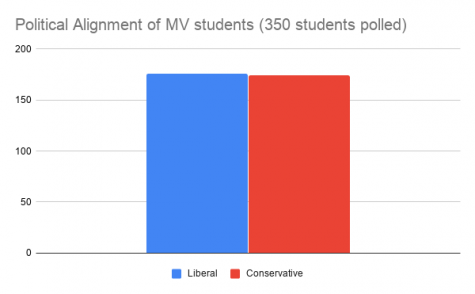 Political Alignment of MV students (350 students polled)